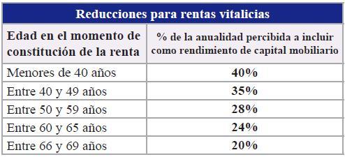 Reducciones para rentas vitalicias